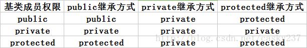 'C++类的3种继承方式'